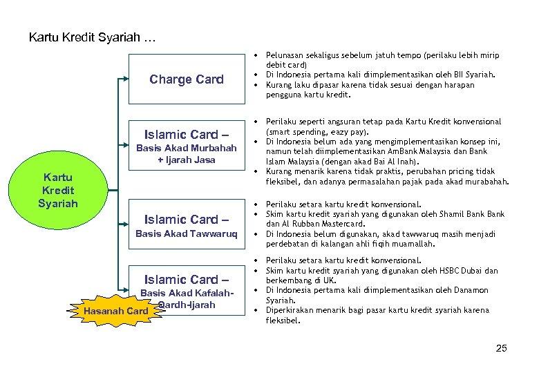Kartu Kredit Syariah … Charge Card Islamic Card – Basis Akad Murbahah + Ijarah