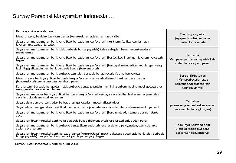 Survey Persepsi Masyarakat Indonesia … Bagi saya, riba adalah haram Menurut saya, bank berbasiskan