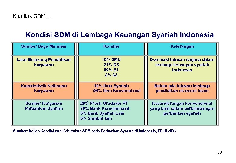 Kualitas SDM … Kondisi SDM di Lembaga Keuangan Syariah Indonesia Sumber Daya Manusia Kondisi