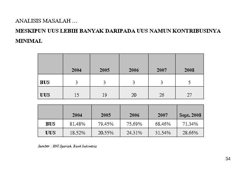 ANALISIS MASALAH … MESKIPUN UUS LEBIH BANYAK DARIPADA UUS NAMUN KONTRIBUSINYA MINIMAL 2004 2005