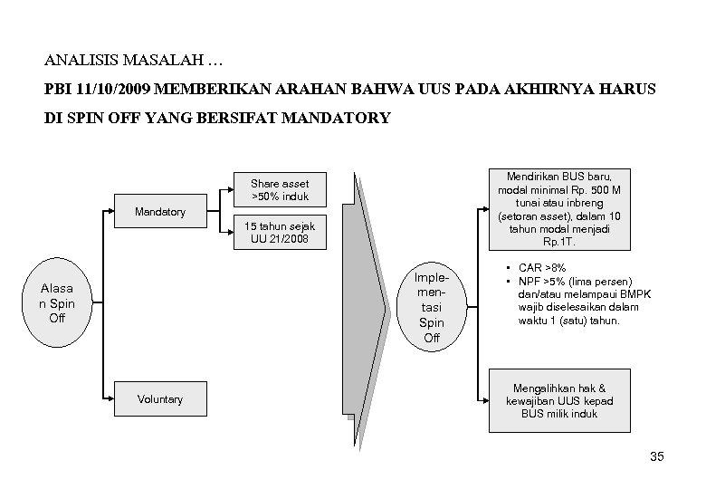 ANALISIS MASALAH … PBI 11/10/2009 MEMBERIKAN ARAHAN BAHWA UUS PADA AKHIRNYA HARUS DI SPIN
