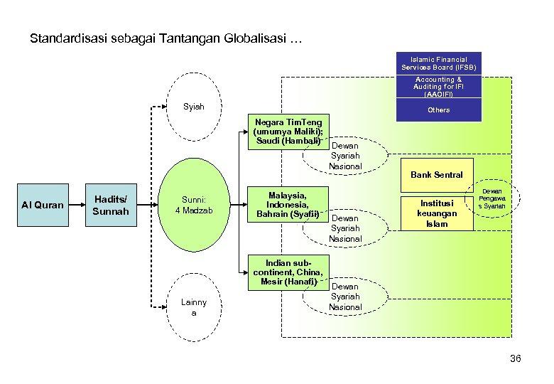 Standardisasi sebagai Tantangan Globalisasi … Islamic Financial Services Board (IFSB) Accounting & Auditing for