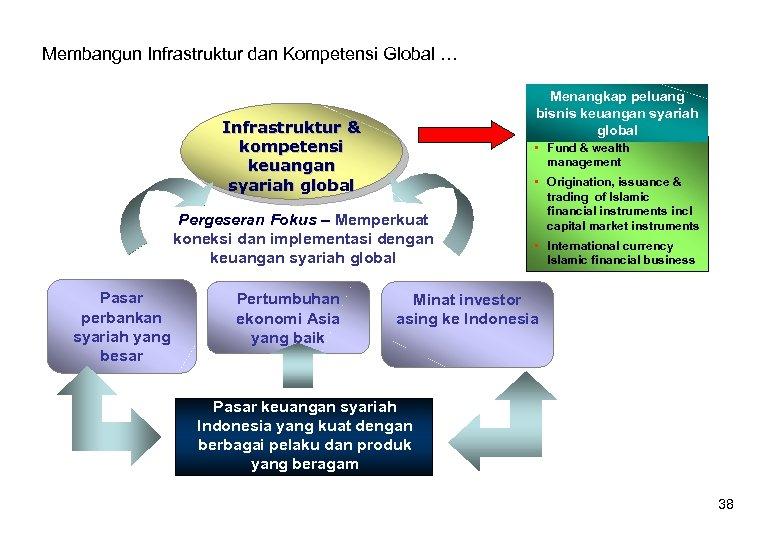 Membangun Infrastruktur dan Kompetensi Global … Menangkap peluang bisnis keuangan syariah global Infrastruktur &