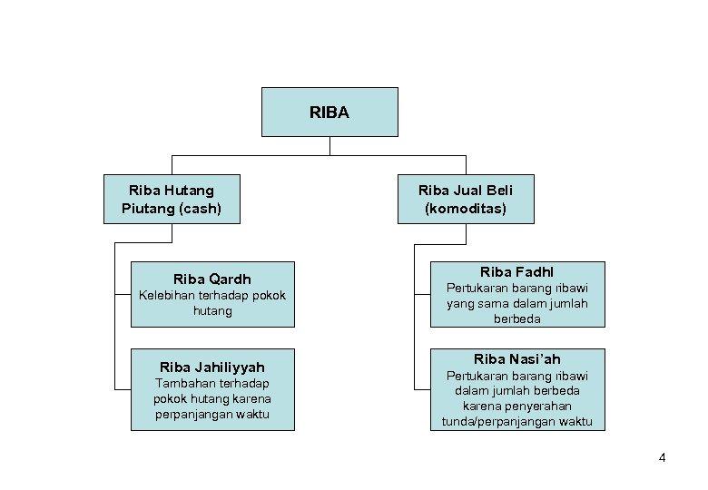 RIBA Riba Hutang Piutang (cash) Riba Qardh Kelebihan terhadap pokok hutang Riba Jahiliyyah Tambahan