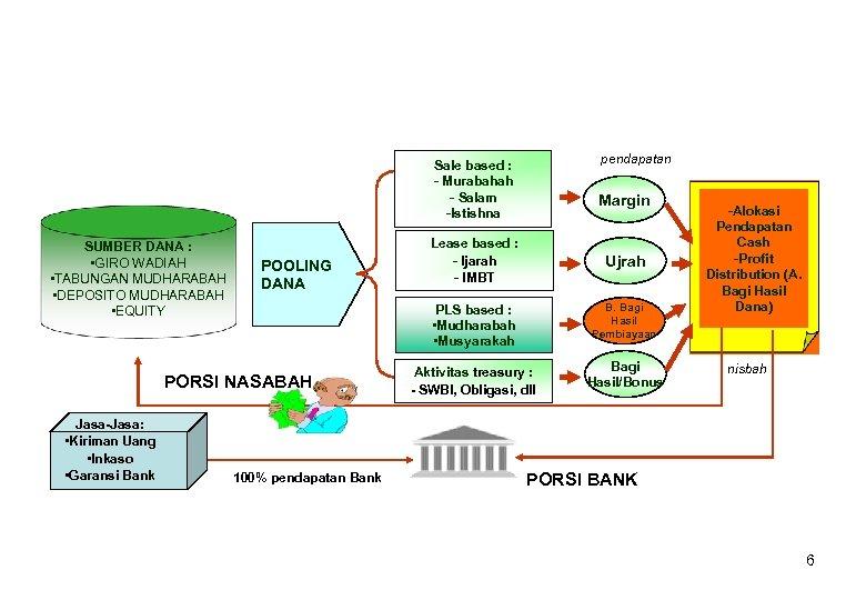 pendapatan Sale based : - Murabahah - Salam -Istishna SUMBER DANA : • GIRO