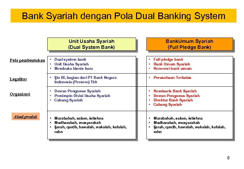 Bank Syariah dengan Pola Dual Banking System Unit Usaha Syariah (Dual System Bank) Bank.