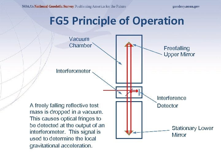 FG 5 Principle of Operation Vacuum Chamber Freefalling Upper Mirror Interferometer A freely falling