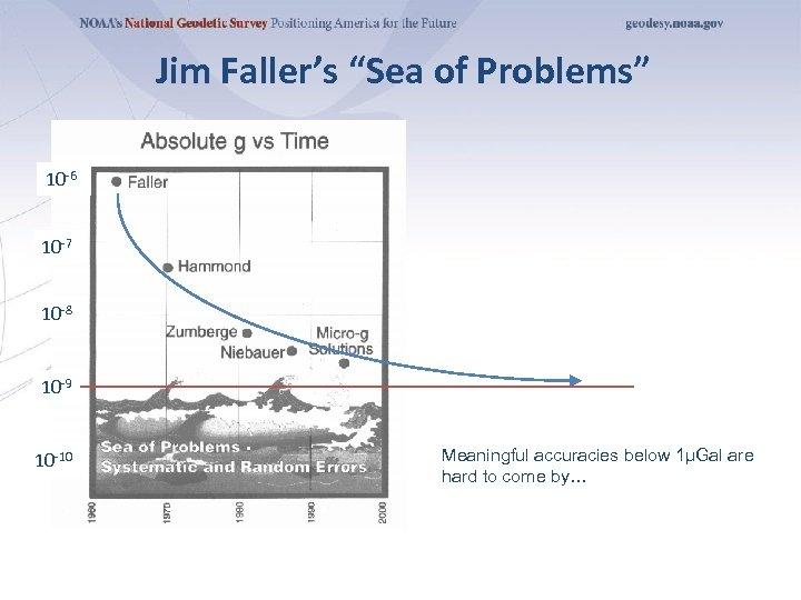 "Jim Faller's ""Sea of Problems"" 10 -6 10 -7 10 -8 10 -9 10"