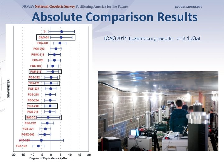 Absolute Comparison Results ICAG 2011 Luxembourg results: σ=3. 1µGal