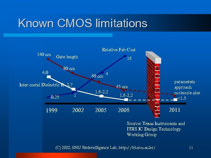 Known CMOS limitations 140 nm Relative Fab Cost Gate length 16 80 nm 4.