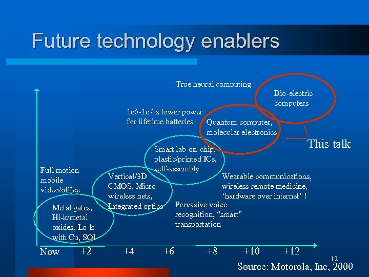 Future technology enablers True neural computing Bio-electric computers 1 e 6 -1 e 7