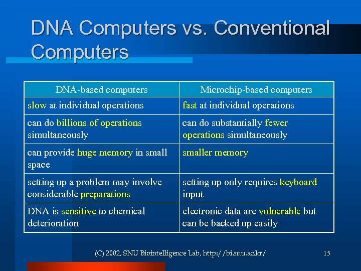 DNA Computers vs. Conventional Computers DNA-based computers Microchip-based computers slow at individual operations fast