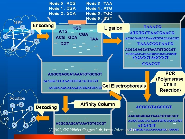 Node 0 : ACG Node 1 : CGA Node 2 : GCA HPP 4