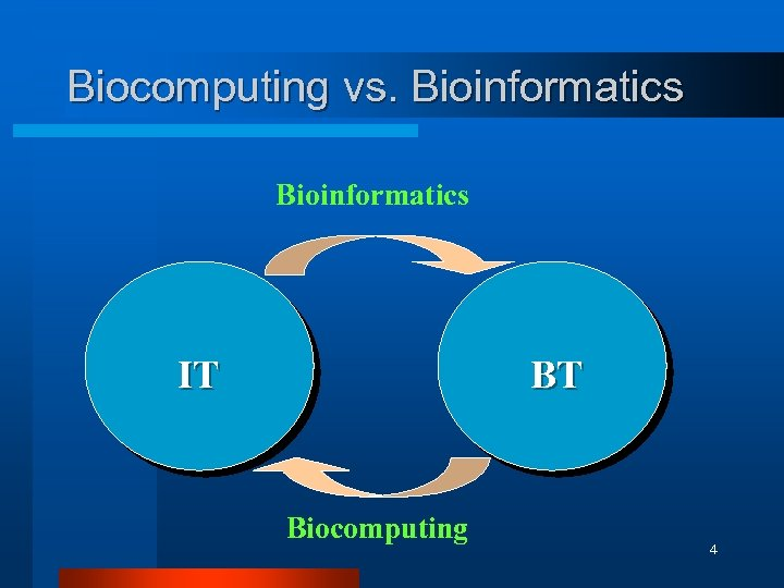 Biocomputing vs. Bioinformatics IT BT Biocomputing 4