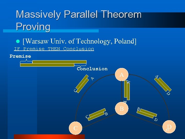 Massively Parallel Theorem Proving l [Warsaw Univ. of Technology, Poland] IF Premise THEN Conclusion