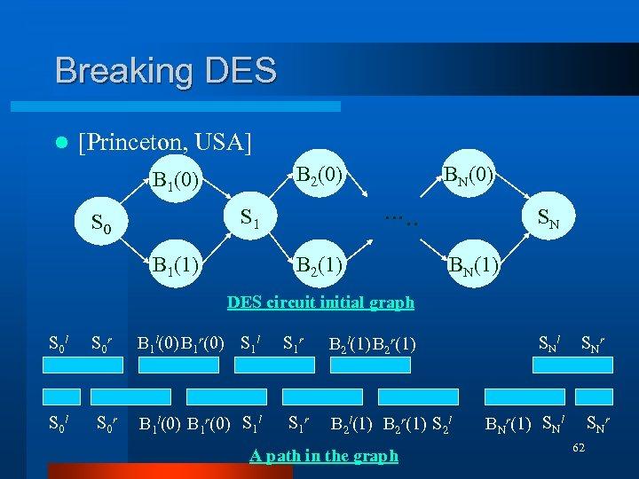 Breaking DES l [Princeton, USA] B 2(0) B 1(0) S 1 S 0 B