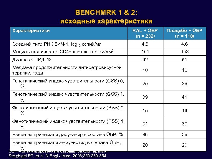 BENCHMRK 1 & 2: исходные характеристики Характеристики RAL + OБР (n = 232) Плацебо