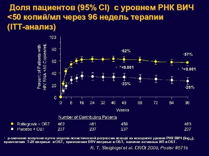 Доля пациентов (95% CI) с уровнем РНК ВИЧ <50 копий/мл через 96 недель терапии