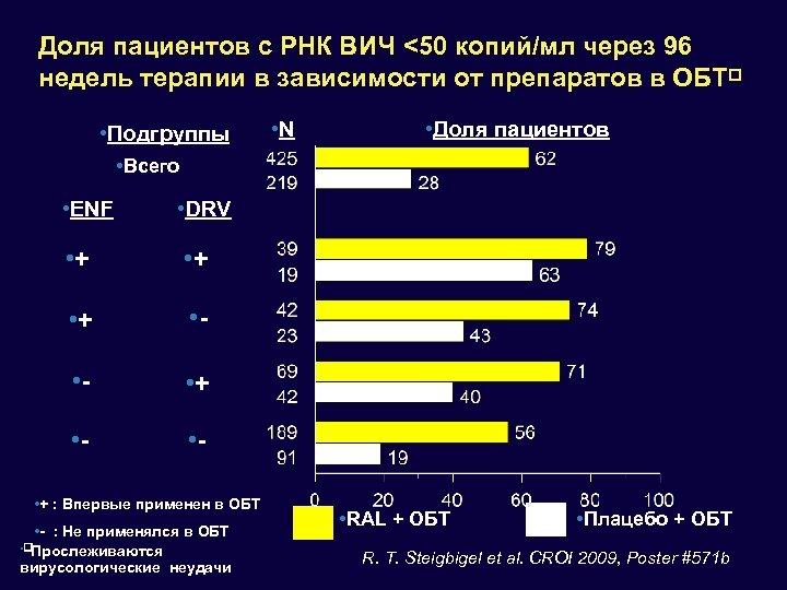 Доля пациентов с РНК ВИЧ <50 копий/мл через 96 недель терапии в зависимости от