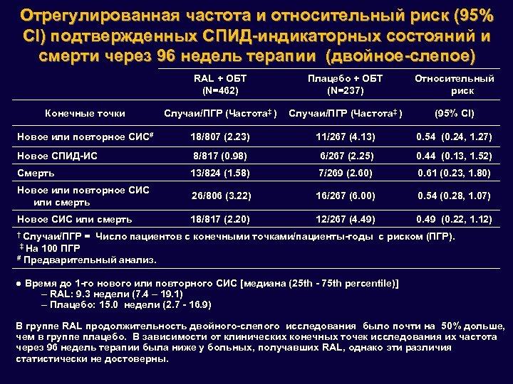 Отрегулированная частота и относительный риск (95% CI) подтвержденных СПИД-индикаторных состояний и смерти через 96