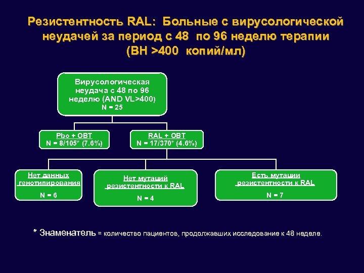 Резистентность RAL: Больные с вирусологической неудачей за период с 48 по 96 неделю терапии