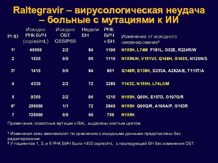Raltegravir – вирусологическая неудача – больные с мутациями к ИИ Исходно Pt ID РНК