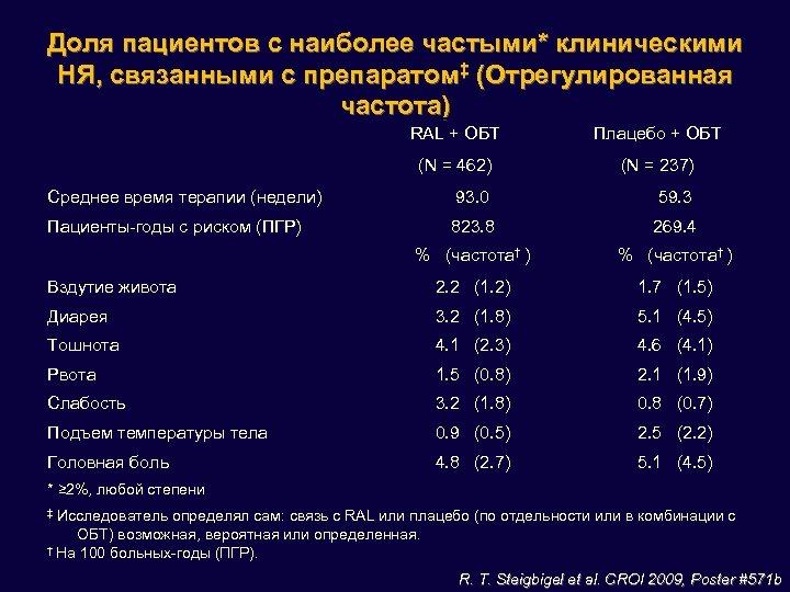 Доля пациентов с наиболее частыми* клиническими НЯ, связанными с препаратом‡ (Отрегулированная частота) RAL +