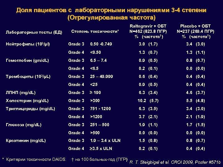Доля пациентов с лабораторными нарушениями 3 -4 степени (Отрегулированная частота) Лабораторные тесты (ЕД) Нейтрофилы