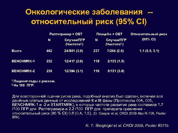 Онкологические заболевания -относительный риск (95% CI) Ралтегравир + OБT Плацебо + OБT Относительный риск