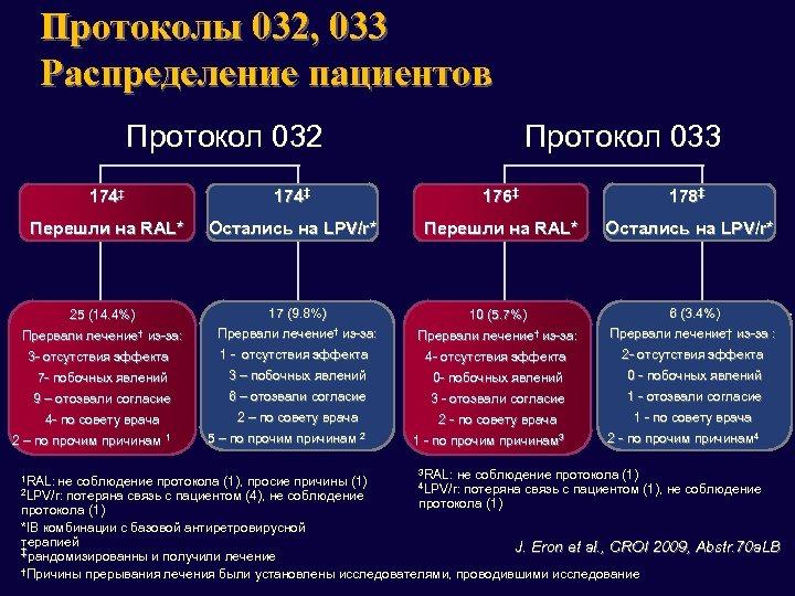 Протоколы 032, 033 Распределение пациентов Протокол 032 Протокол 033 174‡ 176‡ 178‡ Перешли на