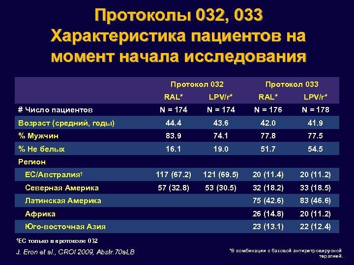 Протоколы 032, 033 Характеристика пациентов на момент начала исследования Протокол 032 Протокол 033 RAL*