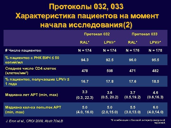 Протоколы 032, 033 Характеристика пациентов на момент начала исследования(2) Протокол 032 Протокол 033 RAL*