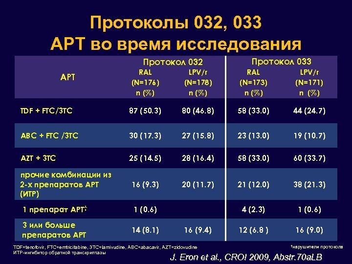 Протоколы 032, 033 АРТ во время исследования Протокол 032 Протокол 033 RAL (N=176) n