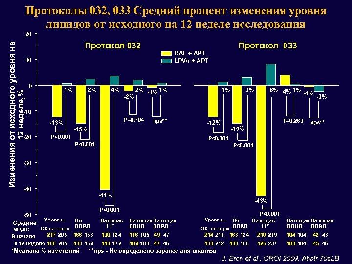 Протоколы 032, 033 Средний процент изменения уровня липидов от исходного на 12 неделе исследования