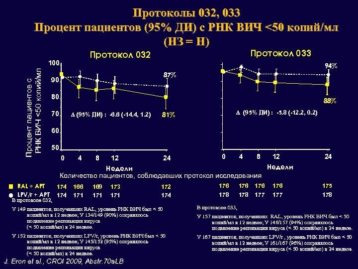 Протоколы 032, 033 Процент пациентов (95% ДИ) с РНК ВИЧ <50 копий/мл (НЗ =