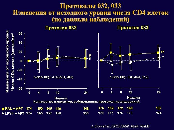 Изменения от исходного уровня Числа CD 4 клеток (клеток/мм 3 Протоколы 032, 033 Изменения