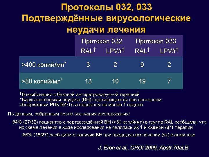 Протоколы 032, 033 Подтверждённые вирусологические неудачи лечения Протокол 032 Протокол 033 RAL† LPV/r† >400
