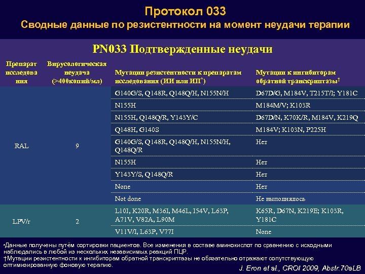 Протокол 033 Сводные данные по резистентности на момент неудачи терапии PN 033 Подтвержденные неудачи