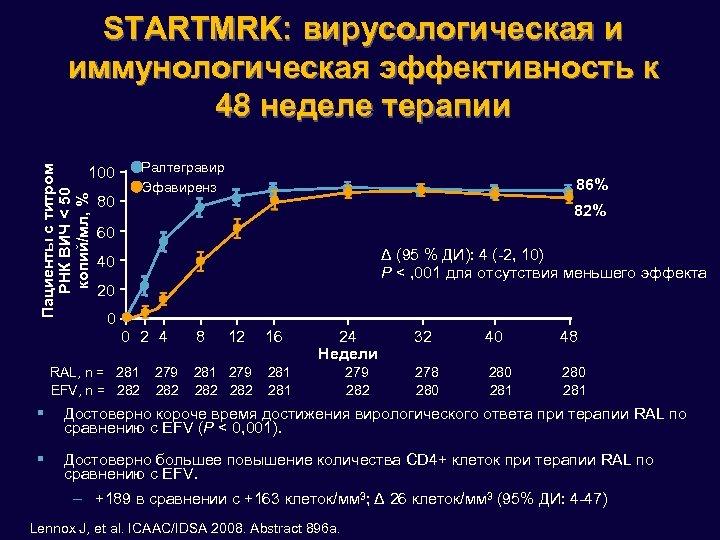 STARTMRK: вирусологическая и иммунологическая эффективность к 48 неделе терапии Ралтегравир Эфавиренз Пациенты с титром