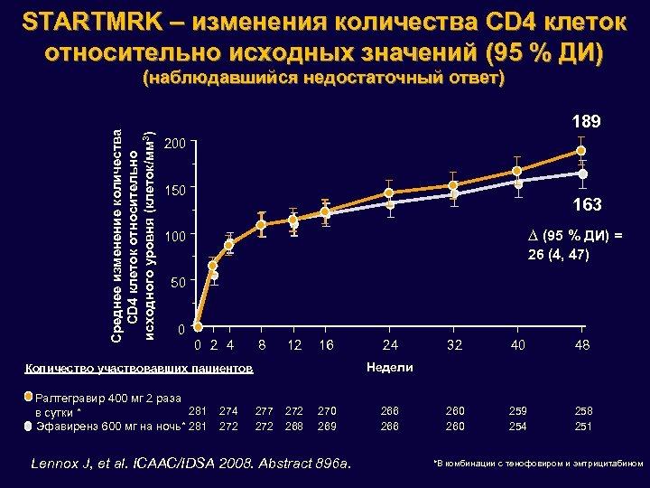 STARTMRK – изменения количества CD 4 клеток относительно исходных значений (95 % ДИ) Среднее