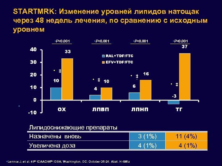 STARTMRK: Изменение уровней липидов натощак через 48 недель лечения, по сравнению с исходным уровнем