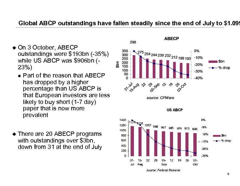 Global ABCP outstandings have fallen steadily since the end of July to $1. 099