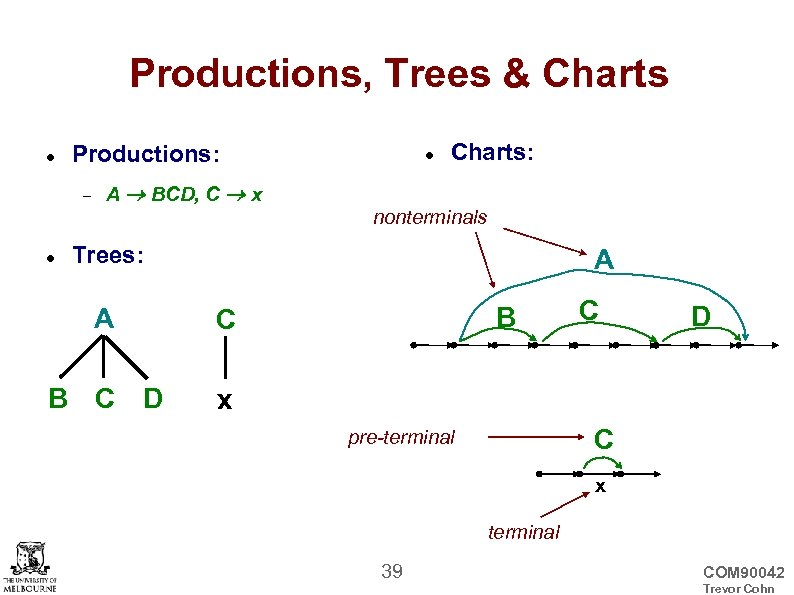 Productions, Trees & Charts Productions: Charts: A BCD, C x nonterminals Trees: A A