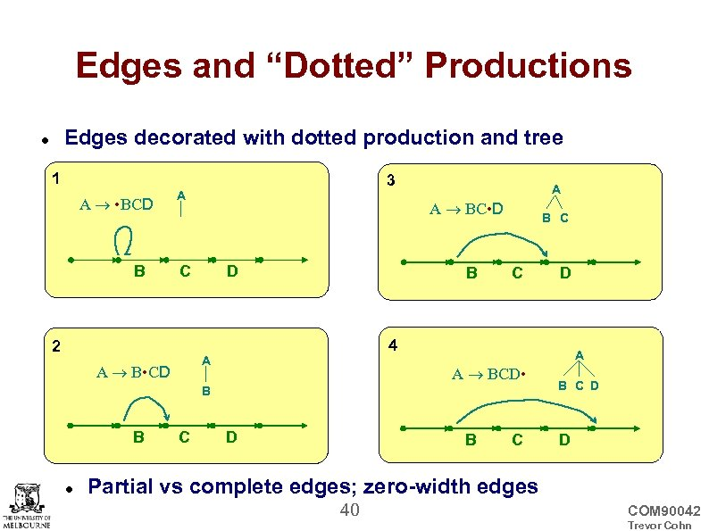 """Edges and """"Dotted"""" Productions Edges decorated with dotted production and tree 1 A •"""