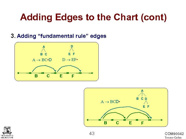 """Adding Edges to the Chart (cont) 3. Adding """"fundamental rule"""" edges A D B"""
