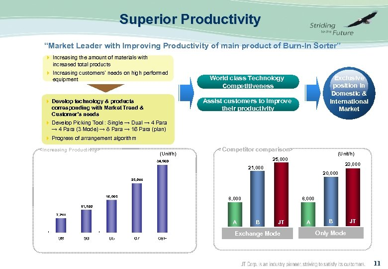 """Superior Productivity """"Market Leader with Improving Productivity of main product of Burn-In Sorter"""" 4"""