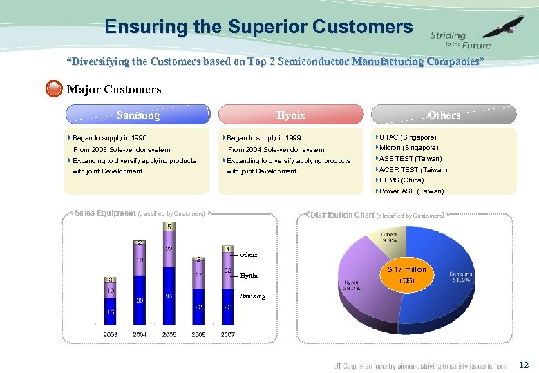 """Ensuring the Superior Customers """"Diversifying the Customers based on Top 2 Semiconductor Manufacturing Companies"""""""