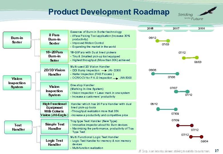 Product Development Roadmap 2006 8 Para Burn-in Sorter 16~20 Para Burn-in Soter Burn-in Sorter