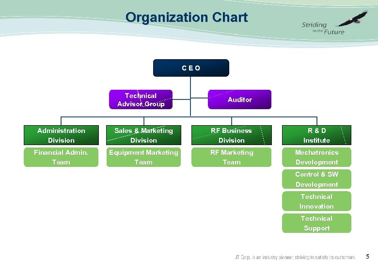 Organization Chart C E O Technical Advisor Group Auditor Administration Division Sales &