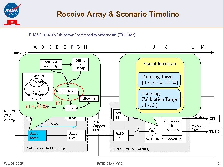 Receive Array & Scenario Timeline F. M&C issues a